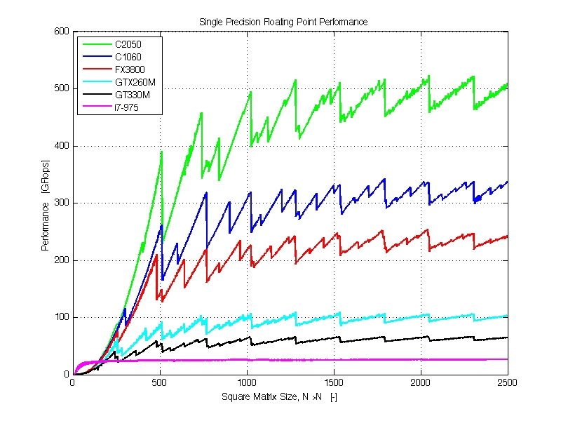 2050 vs 1060 floating point performance