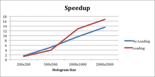 Digital Holograms Faster than Ever | ArrayFire
