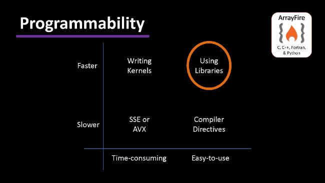 Webinar – OpenCL vs CUDA Comparisons | ArrayFire
